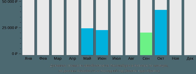 Динамика стоимости авиабилетов из Люксембурга в Анталью по месяцам