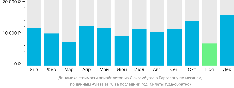 Динамика стоимости авиабилетов из Люксембурга в Барселону по месяцам