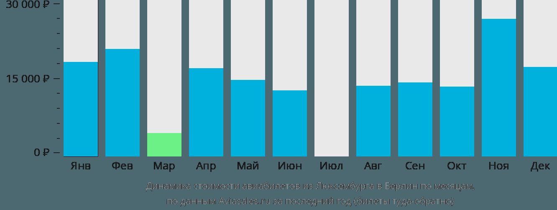 Динамика стоимости авиабилетов из Люксембурга в Берлин по месяцам