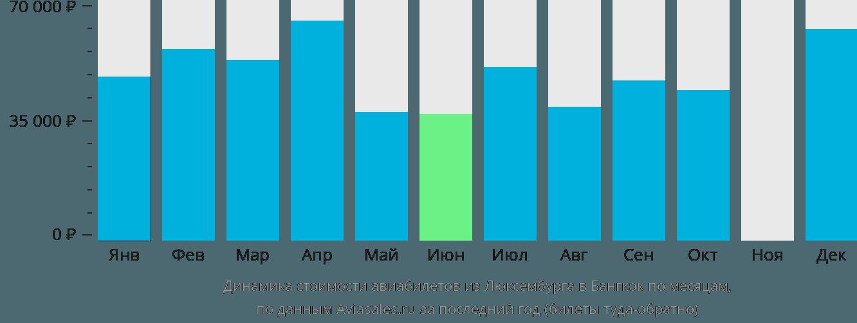 Динамика стоимости авиабилетов из Люксембурга в Бангкок по месяцам