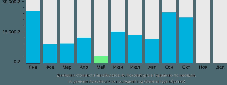 Динамика стоимости авиабилетов из Люксембурга в Германию по месяцам