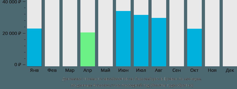 Динамика стоимости авиабилетов из Люксембурга в Ереван по месяцам