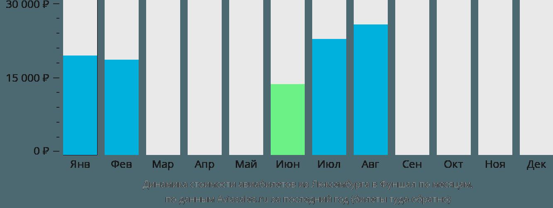 Динамика стоимости авиабилетов из Люксембурга в Фуншал по месяцам