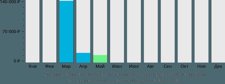 Динамика стоимости авиабилетов из Люксембурга во Франкфурт-на-Майне по месяцам