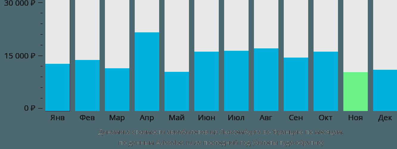 Динамика стоимости авиабилетов из Люксембурга во Францию по месяцам