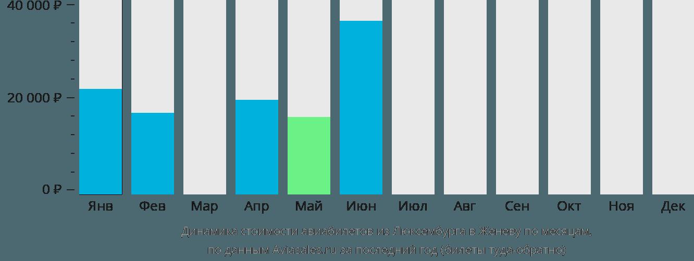 Динамика стоимости авиабилетов из Люксембурга в Женеву по месяцам