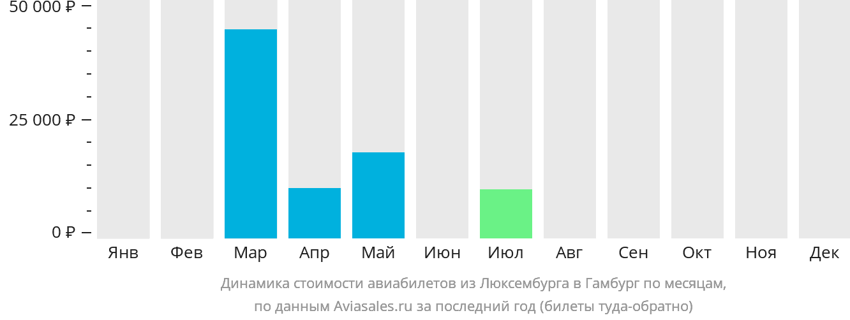 Динамика стоимости авиабилетов из Люксембурга в Гамбург по месяцам