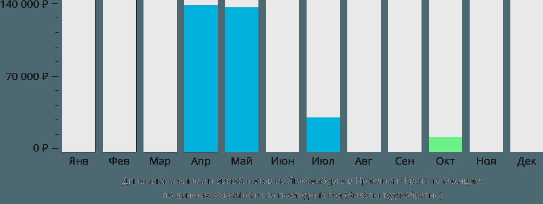 Динамика стоимости авиабилетов из Люксембурга в Ираклион (Крит) по месяцам