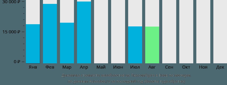 Динамика стоимости авиабилетов из Люксембурга в Киев по месяцам