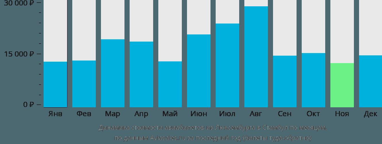 Динамика стоимости авиабилетов из Люксембурга в Стамбул по месяцам