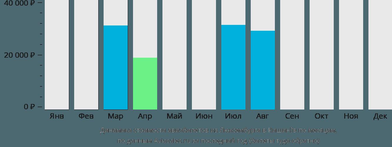 Динамика стоимости авиабилетов из Люксембурга в Кишинёв по месяцам