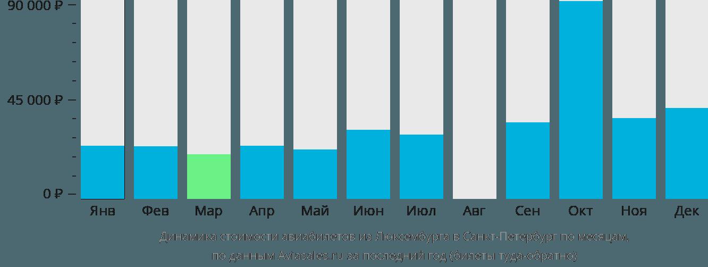 Динамика стоимости авиабилетов из Люксембурга в Санкт-Петербург по месяцам
