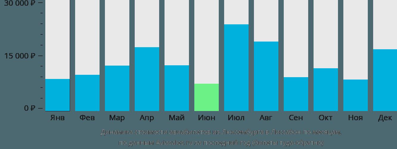 Динамика стоимости авиабилетов из Люксембурга в Лиссабон по месяцам