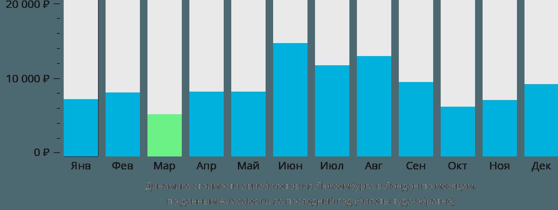 Динамика стоимости авиабилетов из Люксембурга в Лондон по месяцам