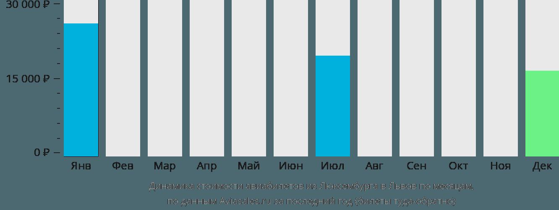 Динамика стоимости авиабилетов из Люксембурга в Львов по месяцам