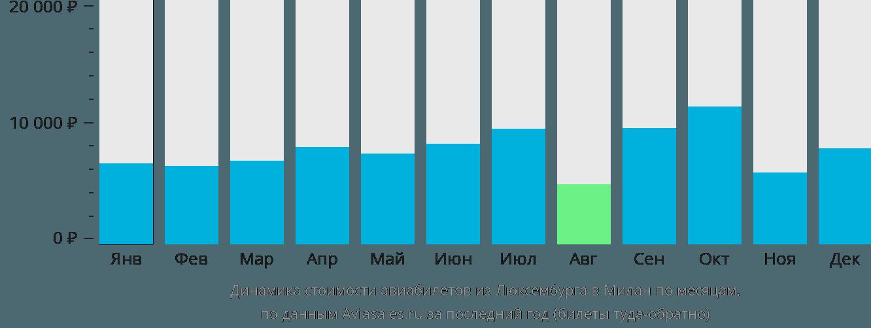 Динамика стоимости авиабилетов из Люксембурга в Милан по месяцам