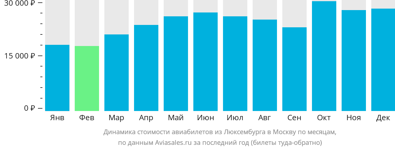 Динамика стоимости авиабилетов из Люксембурга в Москву по месяцам