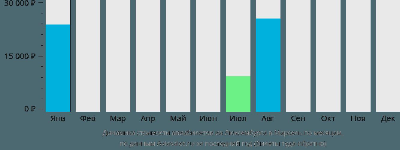 Динамика стоимости авиабилетов из Люксембурга в Марсель по месяцам