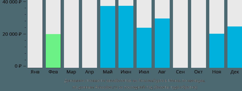 Динамика стоимости авиабилетов из Люксембурга в Минск по месяцам