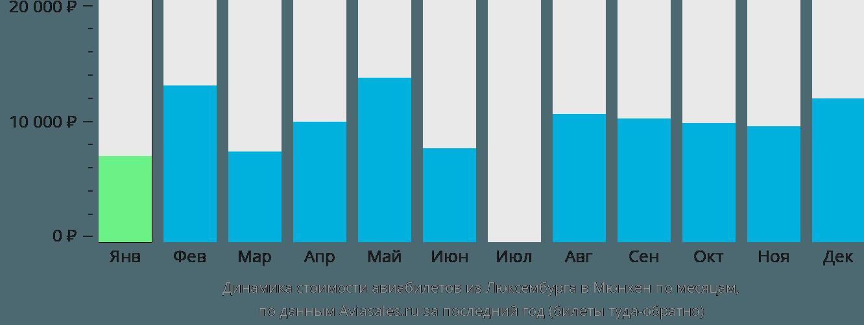 Динамика стоимости авиабилетов из Люксембурга в Мюнхен по месяцам