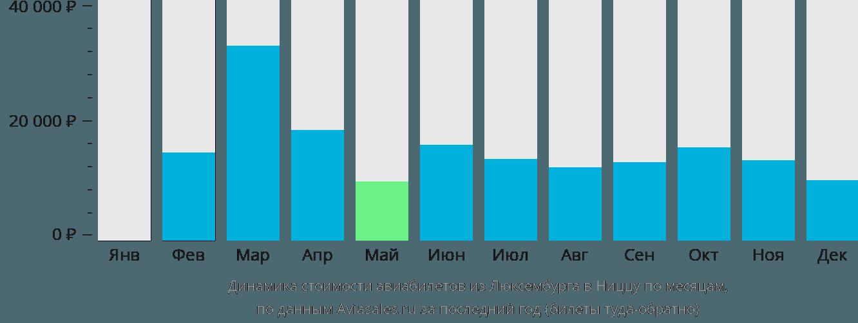 Динамика стоимости авиабилетов из Люксембурга в Ниццу по месяцам