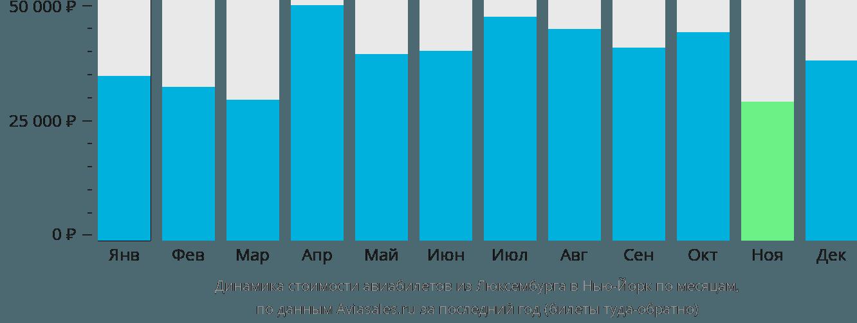 Динамика стоимости авиабилетов из Люксембурга в Нью-Йорк по месяцам
