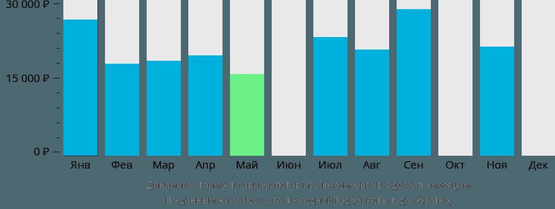 Динамика стоимости авиабилетов из Люксембурга в Одессу по месяцам