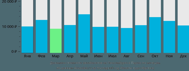 Динамика стоимости авиабилетов из Люксембурга в Париж по месяцам