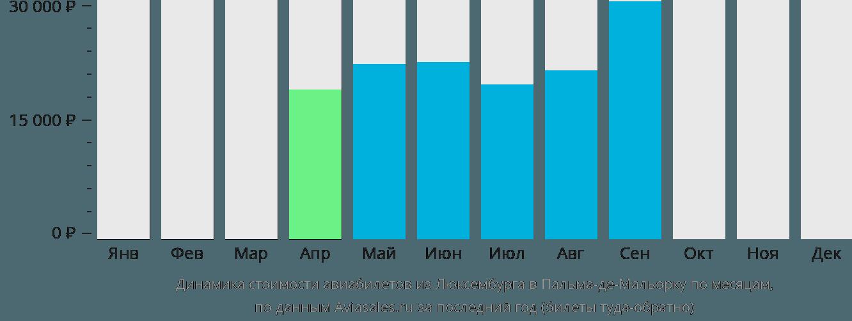 Динамика стоимости авиабилетов из Люксембурга в Пальма-де-Майорку по месяцам