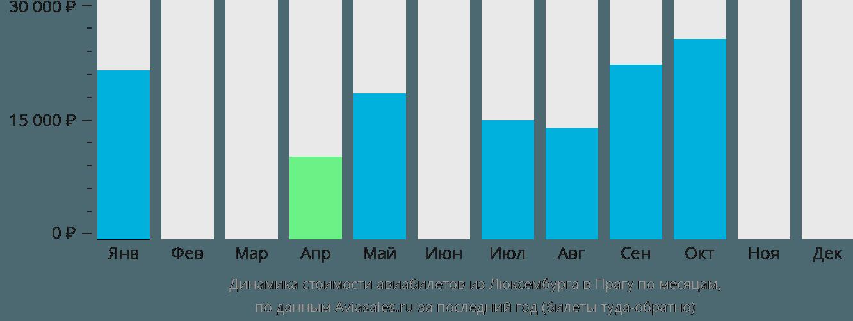 Динамика стоимости авиабилетов из Люксембурга в Прагу по месяцам