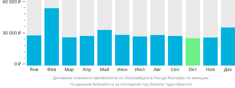 Динамика стоимости авиабилетов из Люксембурга в Рио-де-Жанейро по месяцам