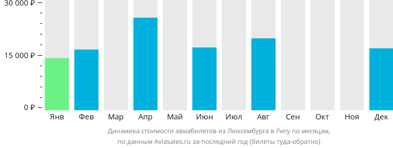 Динамика стоимости авиабилетов из Люксембурга в Ригу по месяцам