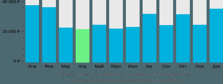 Динамика стоимости авиабилетов из Люксембурга в Россию по месяцам