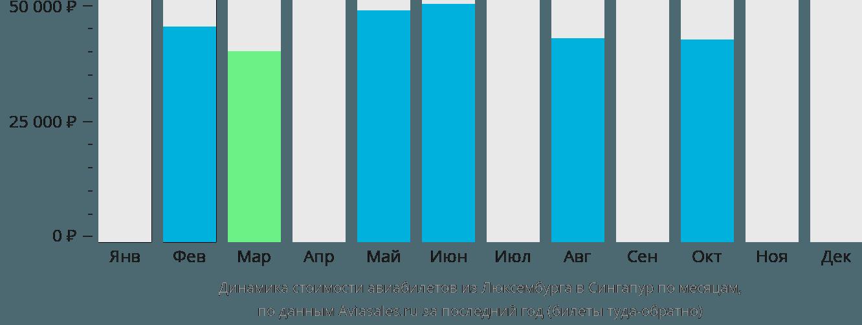 Динамика стоимости авиабилетов из Люксембурга в Сингапур по месяцам