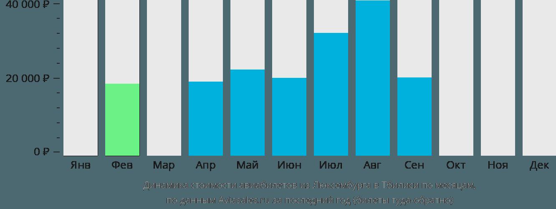 Динамика стоимости авиабилетов из Люксембурга в Тбилиси по месяцам