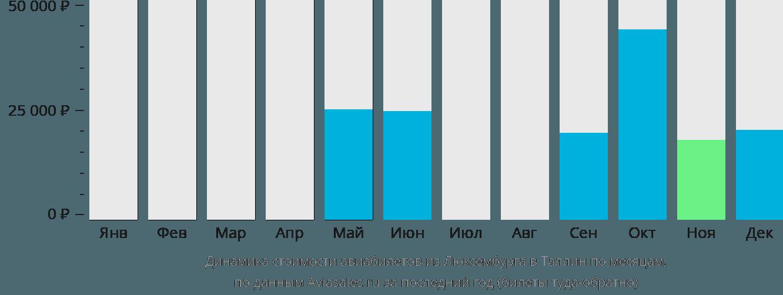 Динамика стоимости авиабилетов из Люксембурга в Таллин по месяцам