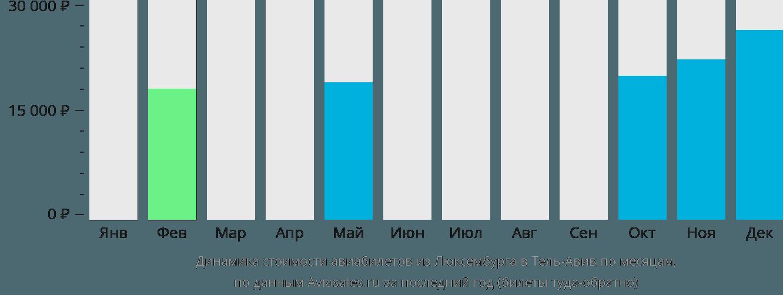Динамика стоимости авиабилетов из Люксембурга в Тель-Авив по месяцам