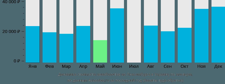Динамика стоимости авиабилетов из Люксембурга в Украину по месяцам