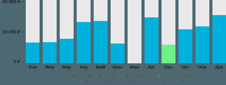 Динамика стоимости авиабилетов из Люксембурга в Вену по месяцам