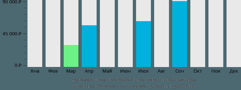 Динамика стоимости авиабилетов из Ливингстона по месяцам