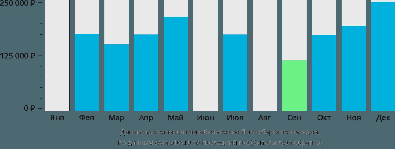 Динамика стоимости авиабилетов из Льюисберга по месяцам