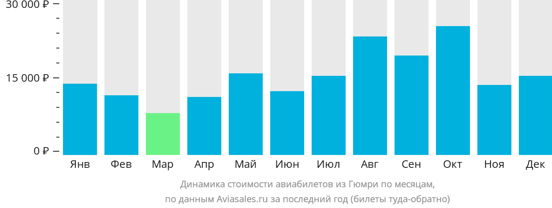 Динамика стоимости авиабилетов из Гюмри по месяцам