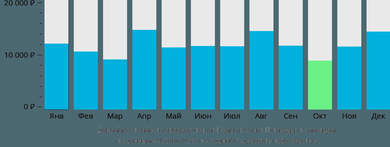 Динамика стоимости авиабилетов из Гюмри в Санкт-Петербург по месяцам