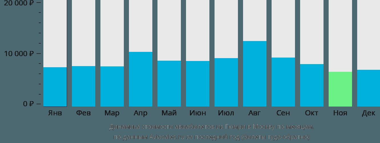 Динамика стоимости авиабилетов из Гюмри в Москву по месяцам