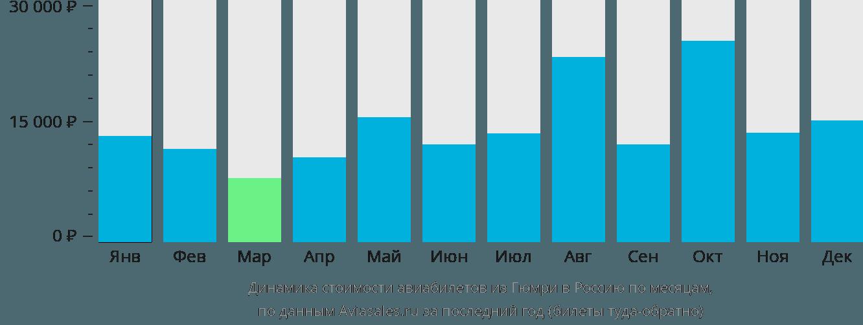 Динамика стоимости авиабилетов из Гюмри в Россию по месяцам