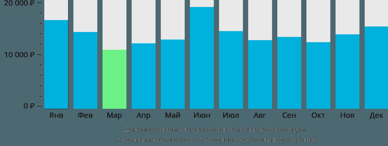 Динамика стоимости авиабилетов из Львова по месяцам