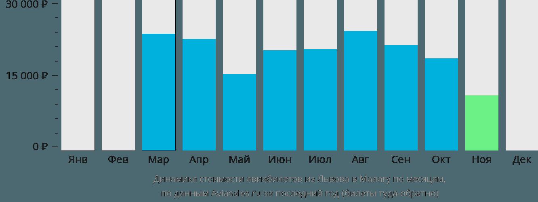 Динамика стоимости авиабилетов из Львова в Малагу по месяцам