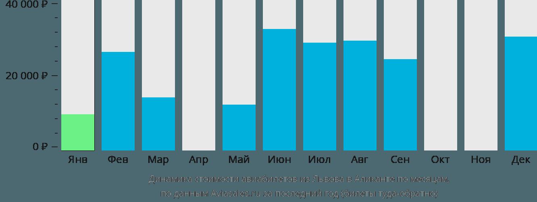 Динамика стоимости авиабилетов из Львова в Аликанте по месяцам