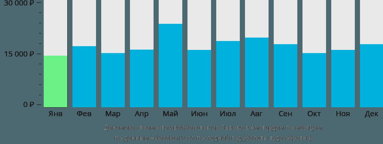 Динамика стоимости авиабилетов из Львова в Амстердам по месяцам