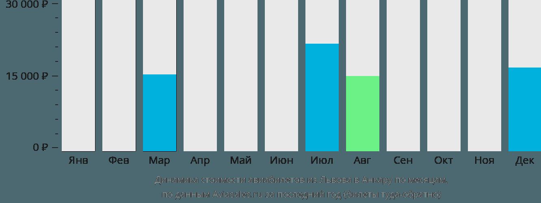 Динамика стоимости авиабилетов из Львова в Анкару по месяцам